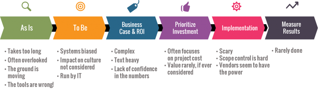 business case process today