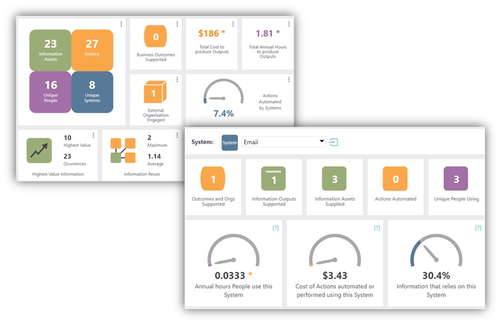 LINQ dashboards adding value to SIPOC