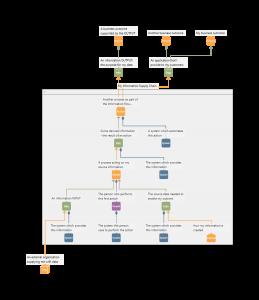Information Flow Modelling