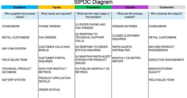 A typical diagram showing the Suppliers, Inputs, Processes, Outputs and Customers involved.